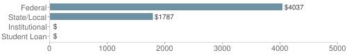 Local|federal&chds=0,5000&chxr=0,0,5000