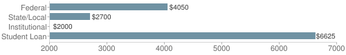 Local federal&chds=2000,7000&chxr=0,2000,7000