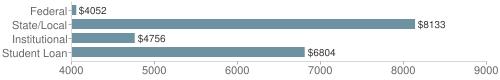Local federal&chds=4000,9000&chxr=0,4000,9000