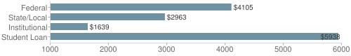 Local federal&chds=1000,6000&chxr=0,1000,6000
