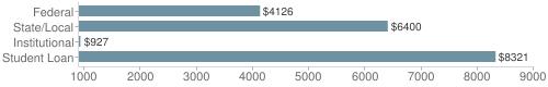 Local|federal&chds=900,9000&chxr=0,900,9000