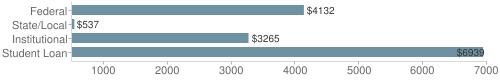 Local|federal&chds=500,7000&chxr=0,500,7000