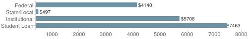 Local|federal&chds=400,8000&chxr=0,400,8000