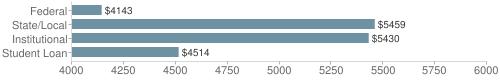 Local|federal&chds=4000,6000&chxr=0,4000,6000