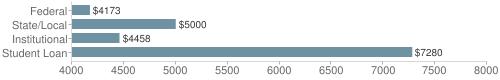 Local|federal&chds=4000,8000&chxr=0,4000,8000