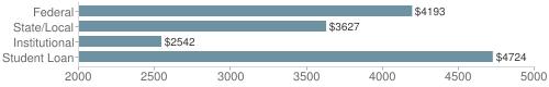 Local|federal&chds=2000,5000&chxr=0,2000,5000