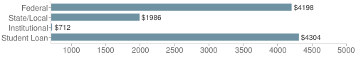 Local|federal&chds=700,5000&chxr=0,700,5000
