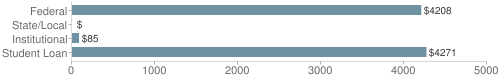Local federal&chds=0,5000&chxr=0,0,5000