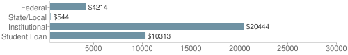 Local|federal&chds=500,30000&chxr=0,500,30000