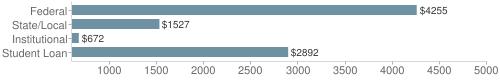 Local|federal&chds=600,5000&chxr=0,600,5000