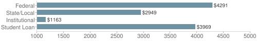 Local|federal&chds=1000,5000&chxr=0,1000,5000
