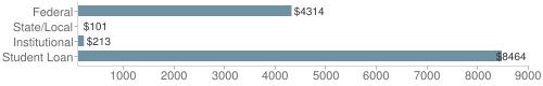 Local|federal&chds=100,9000&chxr=0,100,9000