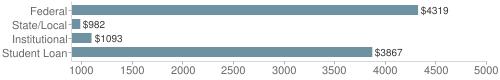 Local|federal&chds=900,5000&chxr=0,900,5000