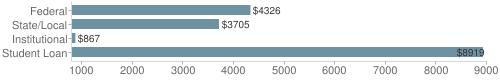 Local federal&chds=800,9000&chxr=0,800,9000