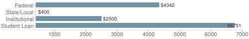 Local federal&chds=400,7000&chxr=0,400,7000