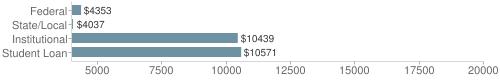 Local|federal&chds=4000,20000&chxr=0,4000,20000