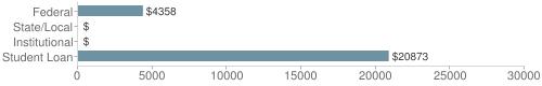 Local|federal&chds=0,30000&chxr=0,0,30000