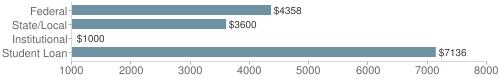 Local|federal&chds=1000,8000&chxr=0,1000,8000