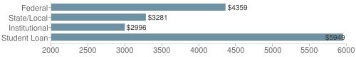 Local federal&chds=2000,6000&chxr=0,2000,6000