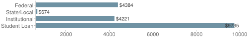 Local|federal&chds=600,10000&chxr=0,600,10000