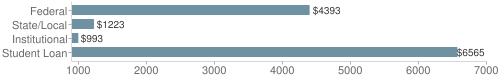 Local|federal&chds=900,7000&chxr=0,900,7000