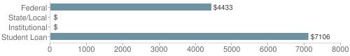 Local|federal&chds=0,8000&chxr=0,0,8000