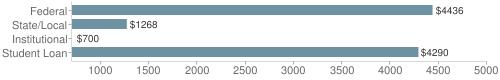 Local federal&chds=700,5000&chxr=0,700,5000