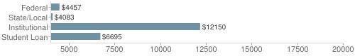 Local federal&chds=4000,20000&chxr=0,4000,20000