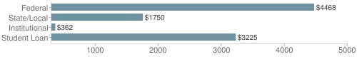 Local|federal&chds=300,5000&chxr=0,300,5000
