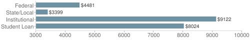 Local|federal&chds=3000,10000&chxr=0,3000,10000