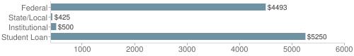 Local|federal&chds=400,6000&chxr=0,400,6000