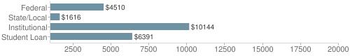 Local|federal&chds=1000,20000&chxr=0,1000,20000