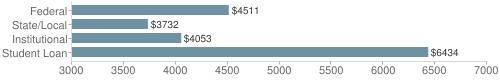Local|federal&chds=3000,7000&chxr=0,3000,7000