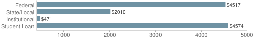 Local|federal&chds=400,5000&chxr=0,400,5000