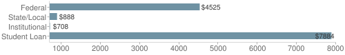 Local|federal&chds=700,8000&chxr=0,700,8000