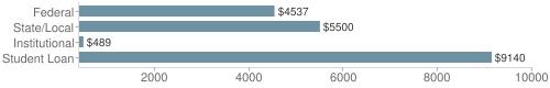 Local|federal&chds=400,10000&chxr=0,400,10000