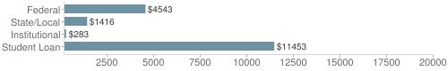 Local|federal&chds=200,20000&chxr=0,200,20000