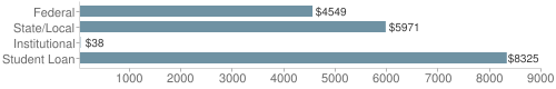 Local|federal&chds=30,9000&chxr=0,30,9000