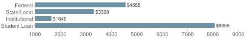 Local federal&chds=1000,9000&chxr=0,1000,9000
