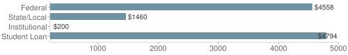 Local|federal&chds=200,5000&chxr=0,200,5000