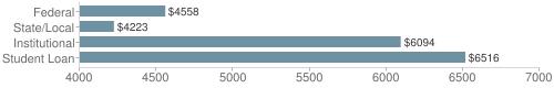 Local|federal&chds=4000,7000&chxr=0,4000,7000