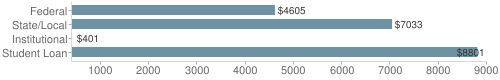 Local|federal&chds=400,9000&chxr=0,400,9000