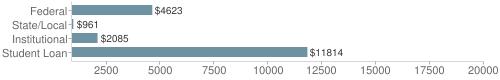 Local|federal&chds=900,20000&chxr=0,900,20000
