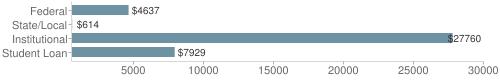 Local|federal&chds=600,30000&chxr=0,600,30000
