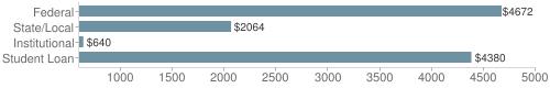 Local federal&chds=600,5000&chxr=0,600,5000