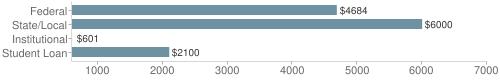 Local federal&chds=600,7000&chxr=0,600,7000