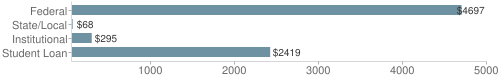 Local|federal&chds=60,5000&chxr=0,60,5000