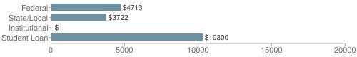 Local|federal&chds=0,20000&chxr=0,0,20000