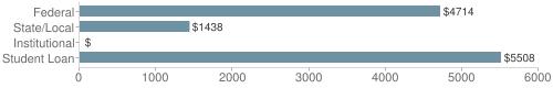 Local|federal&chds=0,6000&chxr=0,0,6000