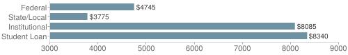 Local|federal&chds=3000,9000&chxr=0,3000,9000